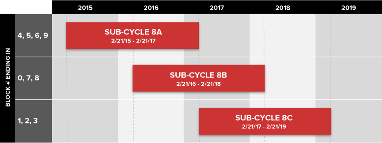 Facade Inspection Safety Program (Local Law 11) - Sub-Cycle Chart